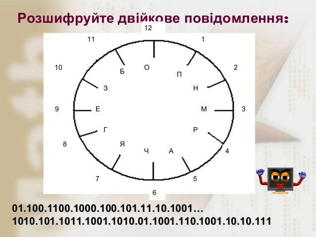 Розшифруйте двійкове повідомлення: 12  11  1  10  Б  О  П  З 9  2 Н  Е  М Г  8  3  Р Я  Ч  А  7  4  5 6  01.100.1100.1000....