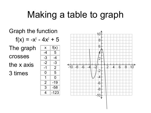 6.4 Graphing Polynomials (Relative Max/Min, Zeros)