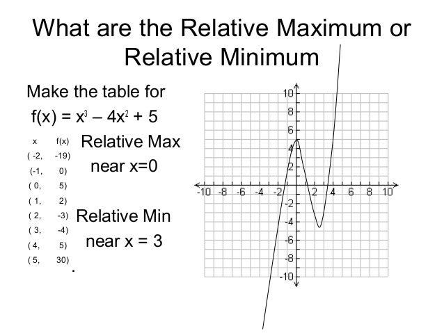 Relative maximum on calculator youtube.