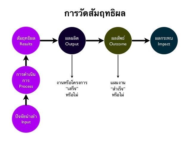 ประสิทธิผล = สัมฤทธิผล x การยอมรับและปฏิบัติตามของผู้รับ บริการ x การยอมรับและปฏิบัติตามของผู้ให้ บริการ x ความครอบคลุม x ...