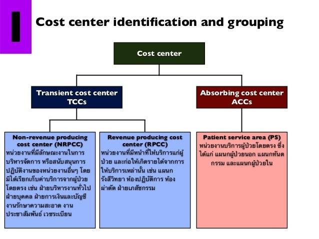 2  Direct cost determination  Total direct Labour = cost cost ผลตอบแทนทั้งหมด ทั้งเงินเดือน สวัสดิการ ค่าล่วงเวลา ที่ผู้ปฏ...