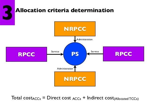 4  Full cost determination PS direct  NRPCC  Indirect  Full cost  Indirect  RPCC  Full cost = DCPS + IDCNRPCC + IDCRPCC