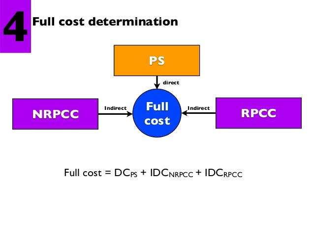 5  Unit cost calculation  Unit cost  =  Full cost (PS) Number of visit