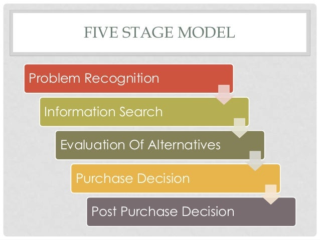 Consumer buying process model Essay