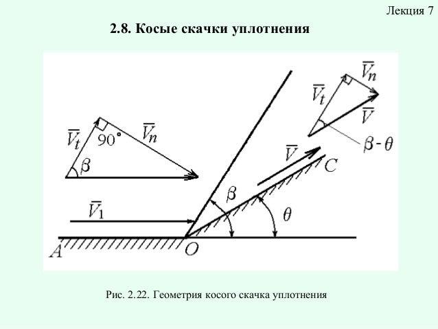 Лекция 7  2.8. Косые скачки уплотнения  Рис. 2.22. Геометрия косого скачка уплотнения