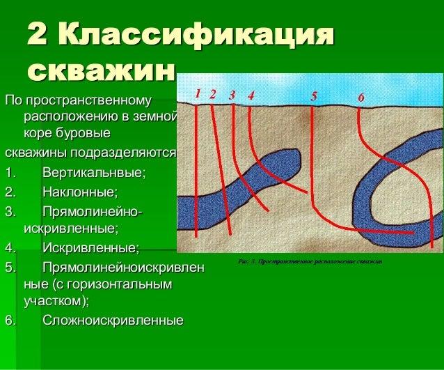 2 Классификация скважин По пространственному расположению в земной коре буровые скважины подразделяются 1. Вертикальнвые; ...