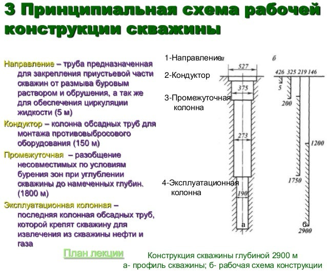 3 Принципиальная схема рабочей конструкции скважины 1-Направление 2-Кондуктор 3-Промежуточная колонна 4-Эксплуатационная к...