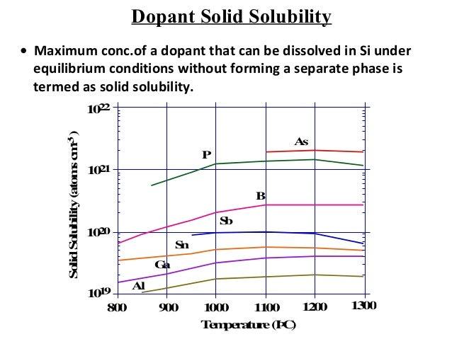 Is Phosphorus A Solid At Room Temperature