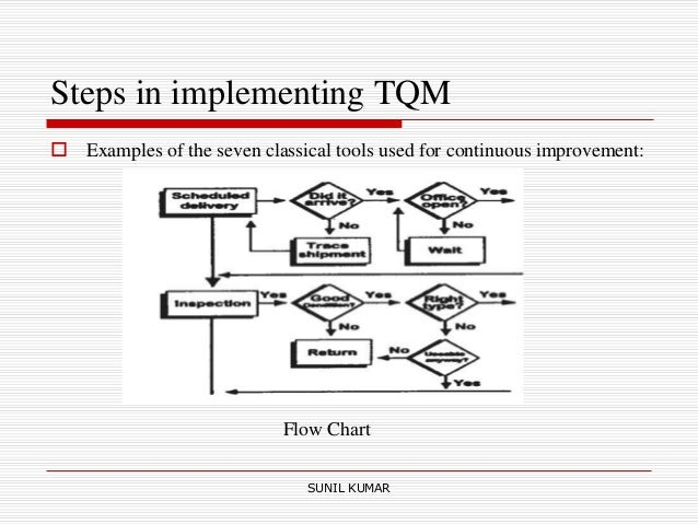 Tqm diagram example wiring diagram total quality management tqm tqm diagram symbols sunil kumar 38 steps in implementing ccuart Gallery