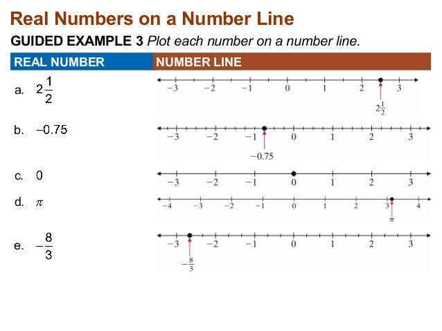 7 1 Introduction To Real Numbers