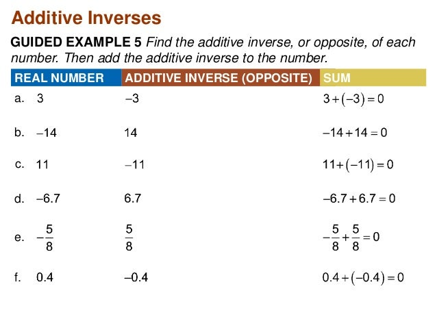 Additive Inverse Examples