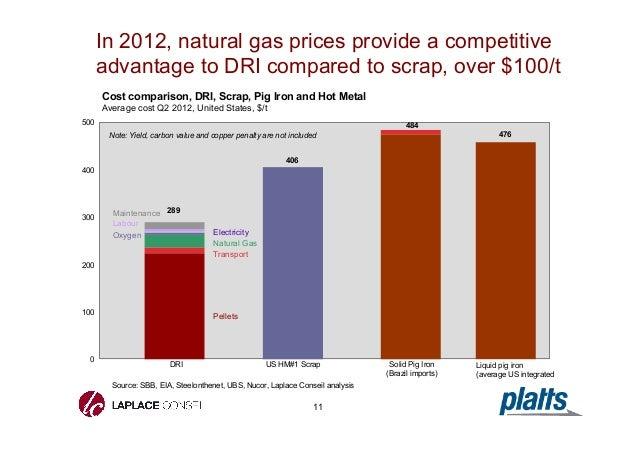 Natural Gas Prices Ontario Comparison