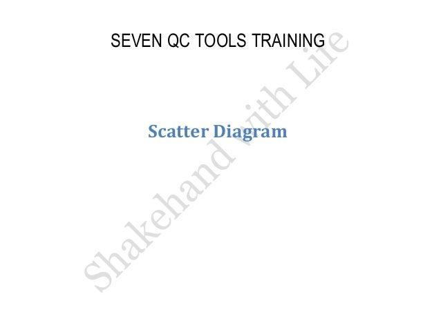 SEVEN QC TOOLS TRAINING  Scatter Diagram
