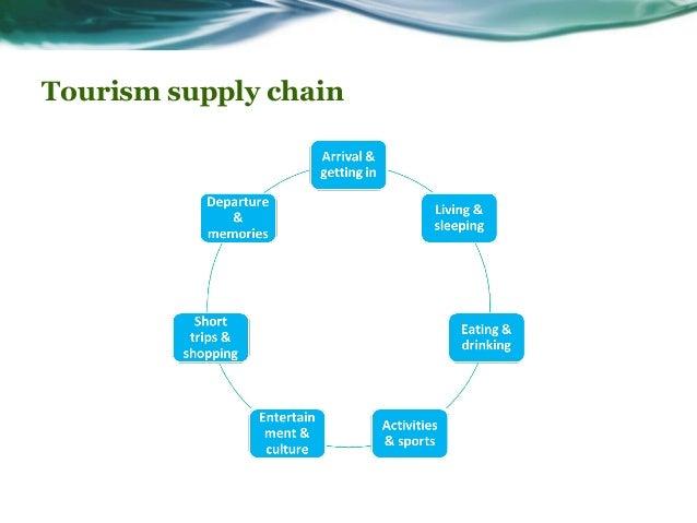 Tourism & Climate Change