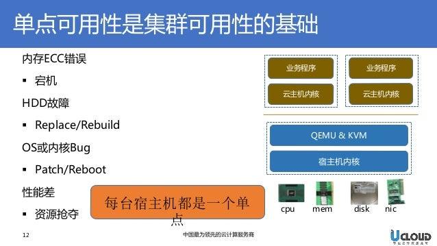 12  中国最为领先的云计算服务商  内存ECC错误  宕机 HDD故障  Replace/Rebuild OS或内核Bug  Patch/Reboot 性能差  资源抢夺  宿主机内核  cpu  mem  disk  nic  QE...