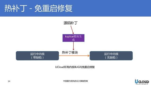 热补丁-免重启修复  14  中国最为领先的云计算服务商  运行中内核  (带缺陷)  运行中内核  (无缺陷)  热补丁模块  源码补丁  ksplice模块生 成  UCloud所有内核BUG均免重启修复