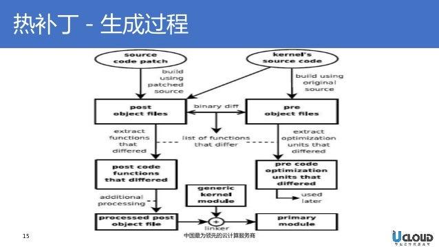 热补丁-生成过程  15  中国最为领先的云计算服务商