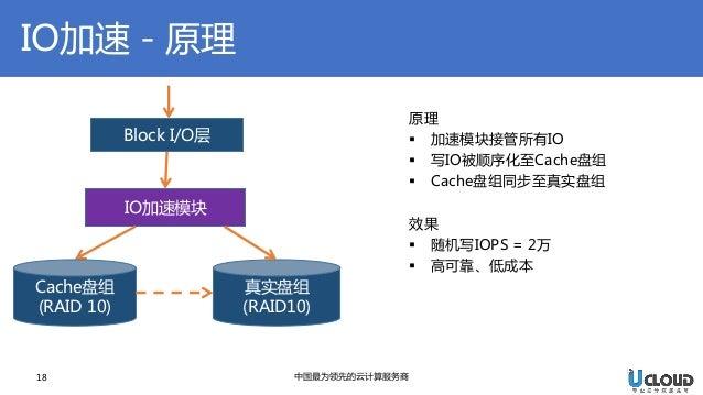 IO加速-原理  18  中国最为领先的云计算服务商  原理  加速模块接管所有IO  写IO被顺序化至Cache盘组  Cache盘组同步至真实盘组 效果  随机写IOPS = 2万  高可靠、低成本  Block I/O层  IO...