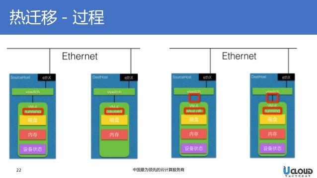 热迁移-过程  22  中国最为领先的云计算服务商