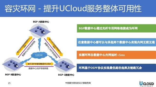 容灾环网-提升UCloud服务整体可用性  25  中国最为领先的云计算服务商  了解更多  BGP C数据中心  基于光纤专线的跨数据中心同步  数据中心光纤专线网络  BGP A数据中心  BGP B数据中心  互联网  BGP数据中心通过...