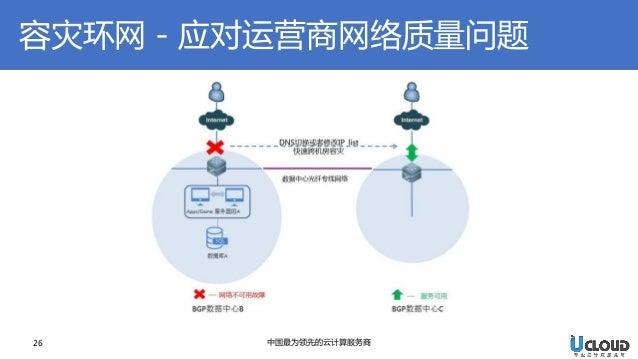 26  中国最为领先的云计算服务商  容灾环网-应对运营商网络质量问题