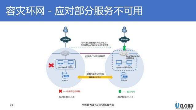 27  中国最为领先的云计算服务商  容灾环网-应对部分服务不可用