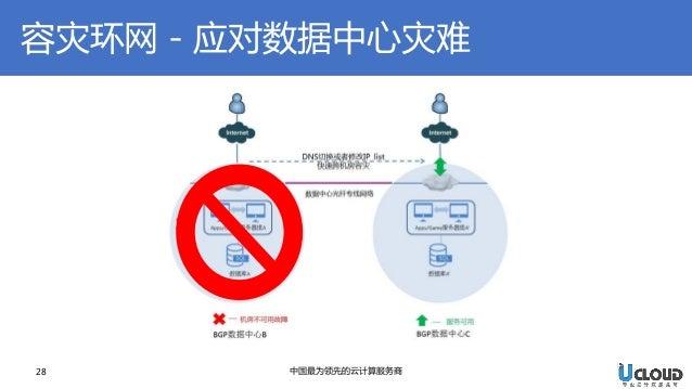 28  中国最为领先的云计算服务商  容灾环网-应对数据中心灾难