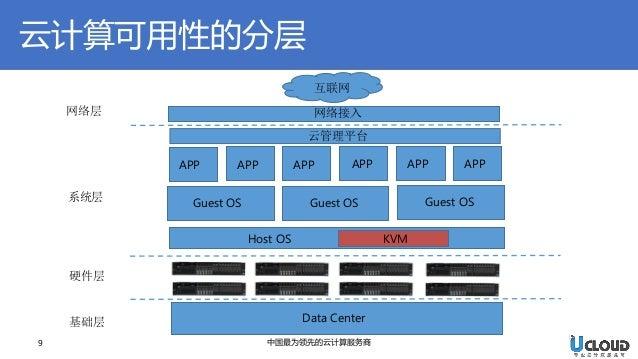 9  中国最为领先的云计算服务商  互联网  网络接入  APP  APP  APP  APP  APP  APP  Guest OS  Guest OS  Guest OS  Host OS  KVM  Data Center  网络层  系...