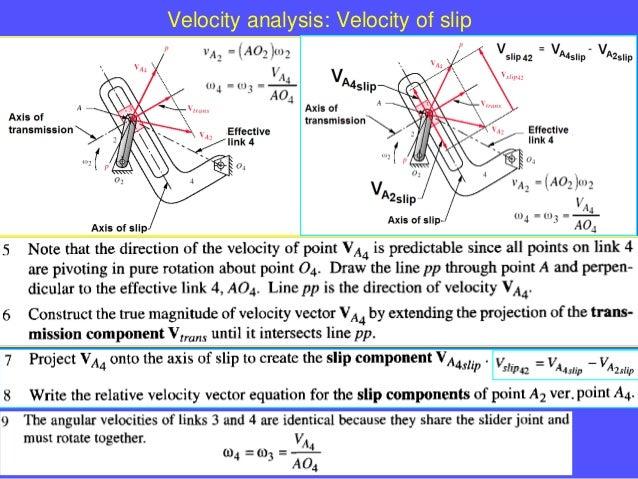 7locity analysis velocity analysis velocity of slip ccuart Choice Image