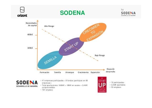 100k€ 400k€ Necesidades de capital Alto Riesgo SODENA Formación Semilla Arranque Crecimiento Expansión Etapa de desarrollo...