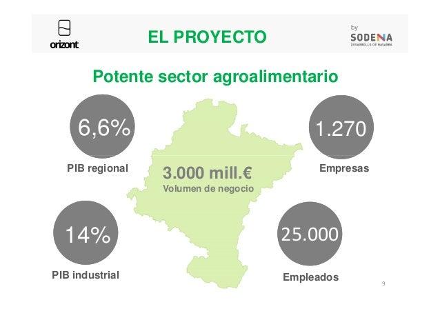 Potente sector agroalimentario 6,6% 1.270 EL PROYECTO PIB regional 14% PIB industrial Empresas 25.000 Empleados 3.000 mill...