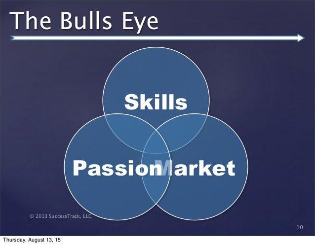 © 2013 SuccessTrack, LLC The Bulls Eye 10 Skills MarketPassion Thursday, August 13, 15