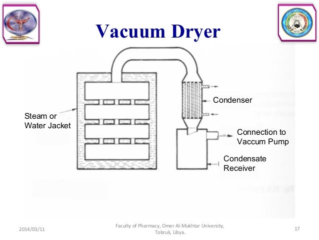 Marvelous Vacuum Dryer ...