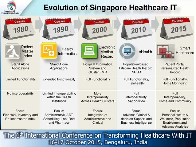 Challenges In Implementing Emr The Singapore Story