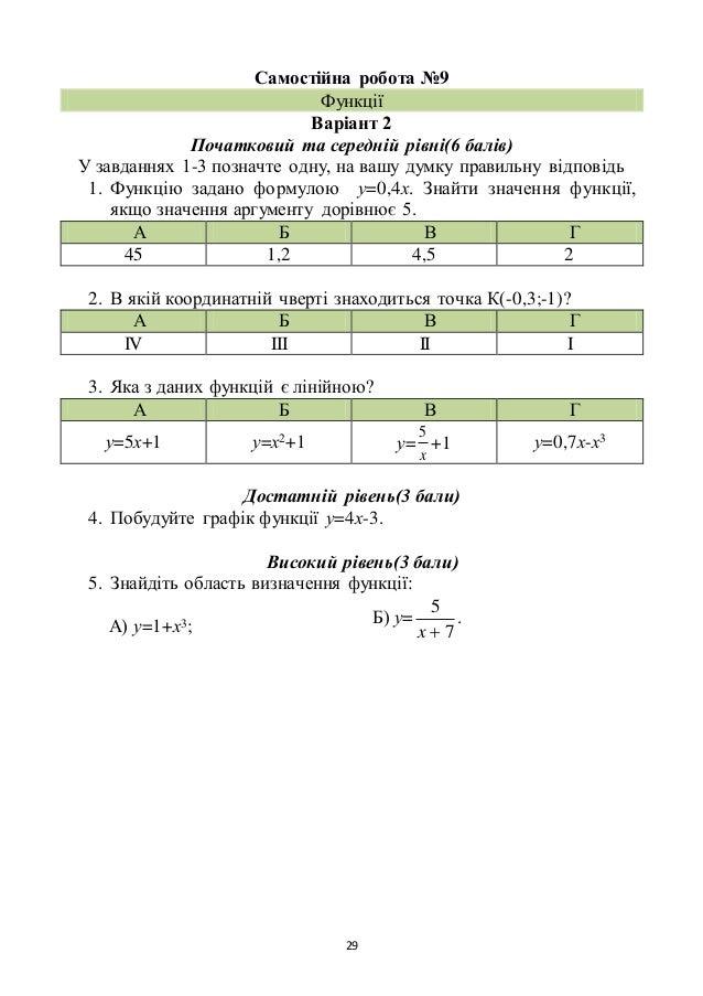 29 Самостійна робота №9 Функції Варіант 2 Початковий та середній рівні(6 балів) У завданнях 1-3 позначте одну, на вашу дум...