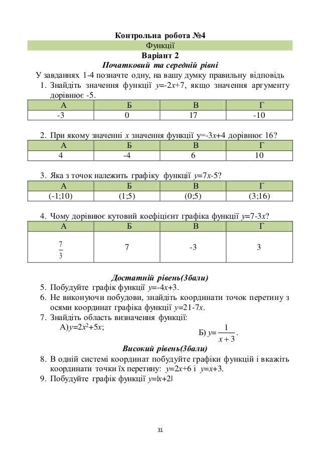 31 Контрольна робота №4 Функції Варіант 2 Початковий та середній рівні У завданнях 1-4 позначте одну, на вашу думку правил...