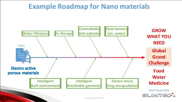 Company Confidential5 Electro active porous materials Global Grand Challenge Example Roadmap for Nano materials Today Fixe...