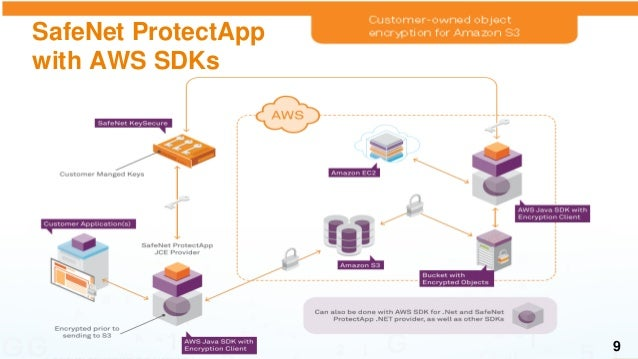 Maintaining Trust & Control of your Data in the Cloud