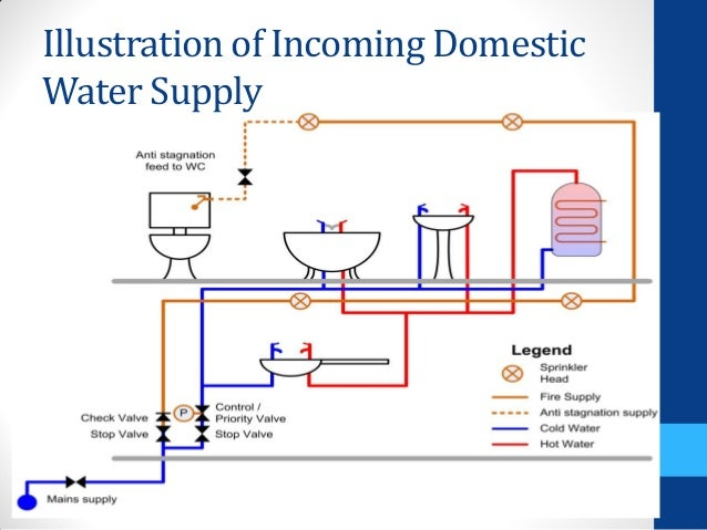 Hot And Cold Water System Diagram - Block And Schematic Diagrams •