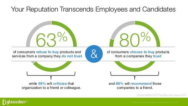 Confidential and Proprietary © Glassdoor, Inc. 2016 80% Your Reputation Transcends Employees and Candidates Source: Edelma...
