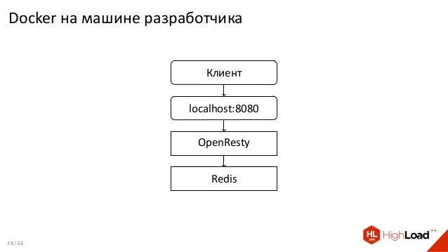 Docker на машине разработчика Клиент localhost:8080 OpenResty Redis 28 / 63