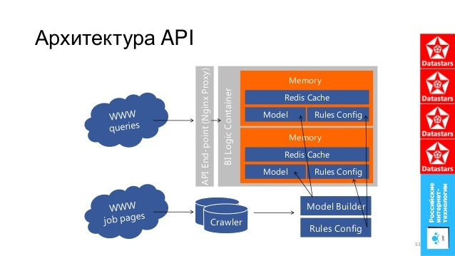 Архитектура API BILogicContainer Redis Cache Model Builder Memory Model Rules Config Redis Cache Memory Model Rules Config...