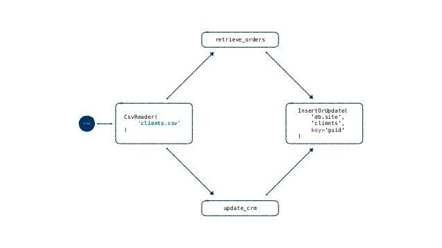 Functions! def get_more_infos(api, **row): more = api.query(row.get('id')) return { **row, **(more or {}), }