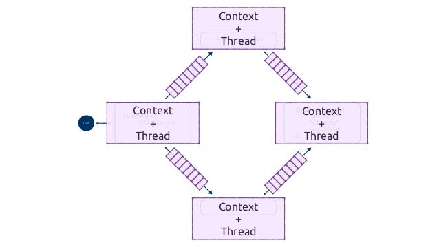 Generators! def join_orders(order_api, **row): for order in order_api.get(row.get('customer_id')): yield { **row, **order,...