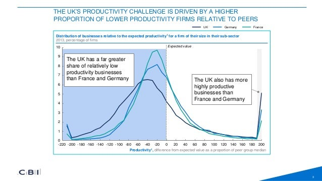 Innovation Diffusion: The solution to the Productivity puzzle Slide 3