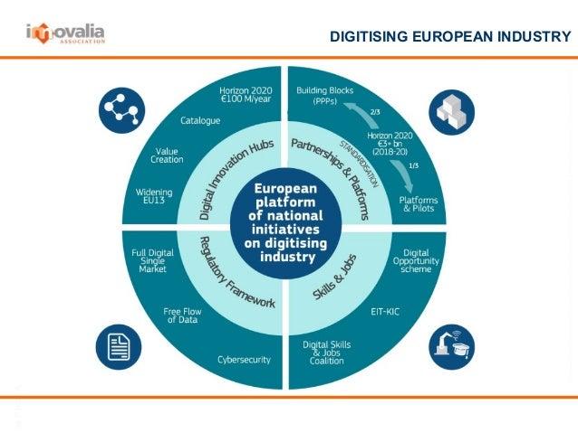 Network of European Digital Innovation Hubs Slide 2