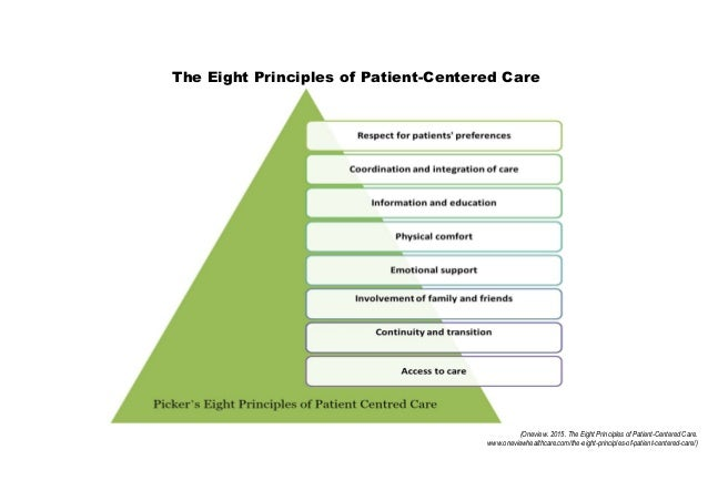 PCC : Core Concept of Patient Centred Care *Perspektif Pasien 1. Dignity and Respect 2. Information Sharing 3. Participati...