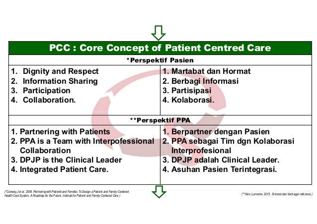 WHO WS on Patients for Patient Safety Jakarta Declaration, 2007 1. Tidak ada pasien yang harus menderita cedera yang dapat...