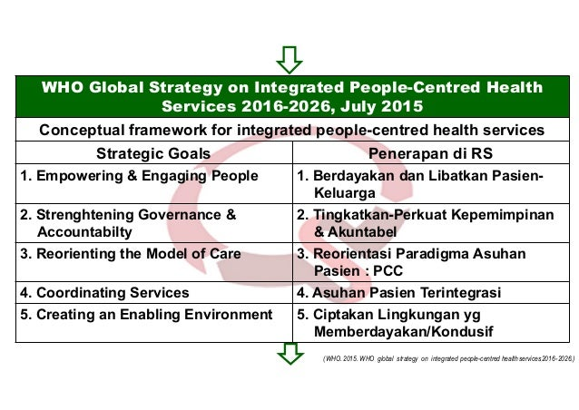 WHO Global Strategy on Integrated People-Centred Health Services 2016-2026, July 2015 Conceptual framework for integrated ...