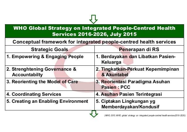 SNARS Ed 1 : PCC dan Asuhan Pasien Terintegrasi Integrasi Intra-Inter PPA (AP 4, SKP 2, TKRS 3.2, MKE 5) Integrasi Inter U...